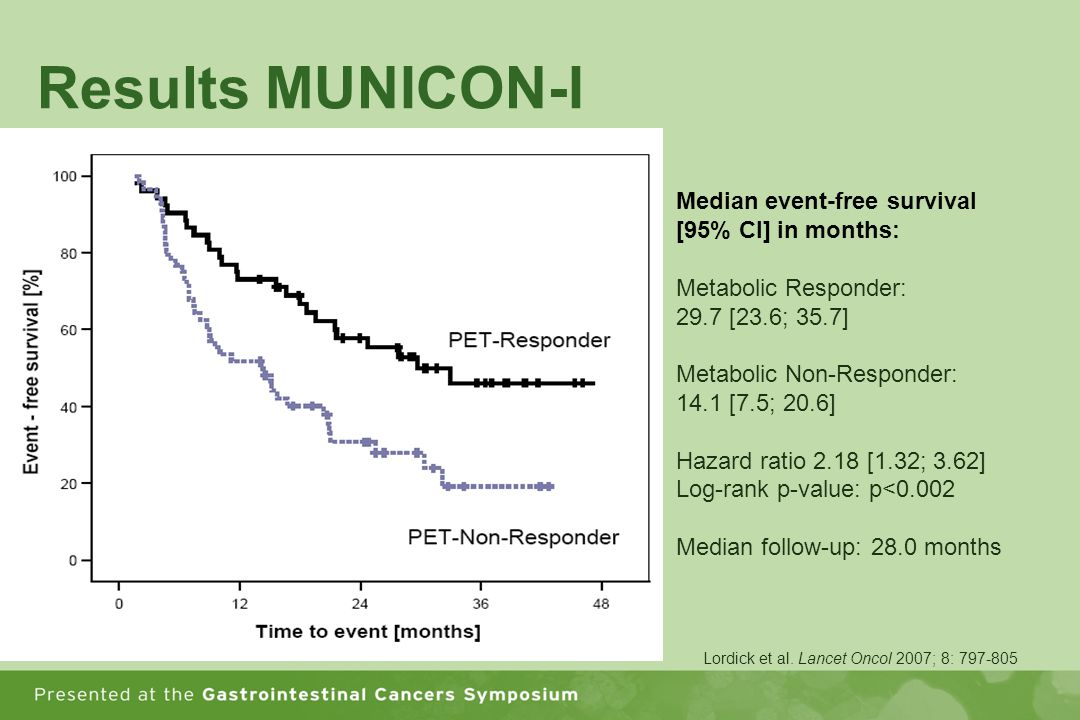 Results MUNICON-I Median event-free survival [95% CI] in months: